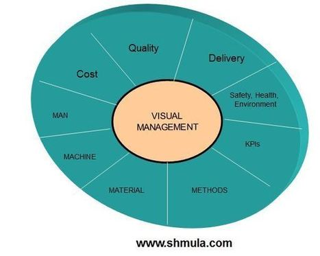 What's in it for me: Why Do Visual Management | Alex t Business Innovation | Scoop.it