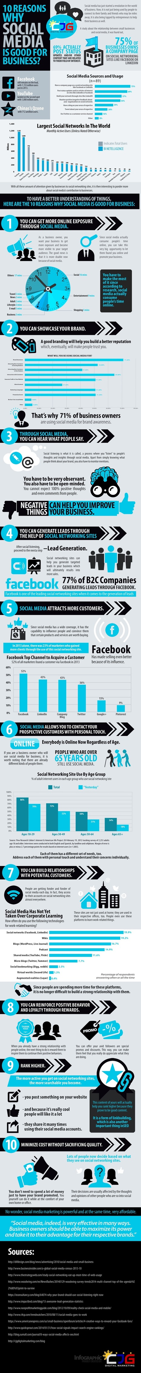 10 Reasons Why Social Media is Good for Business [INFOGRAPHIC] | MarketingHits | Scoop.it