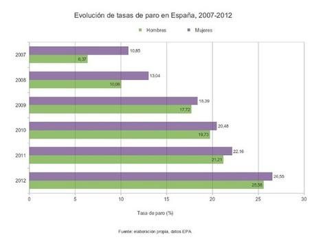 Brechas de género y 'low cost' salarial de Europa - Nodo50 | Problemática de Género | Scoop.it