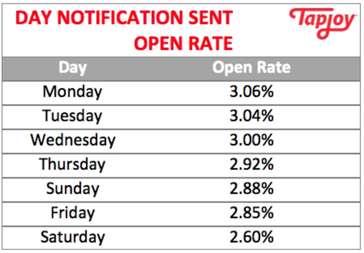 7 surprising facts about open rates for pushnotifications - VentureBeat | The MarTech Digest | Scoop.it