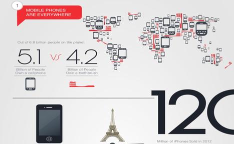 [Infographie] Addiction aux smartphones : les chiffres et les risques | DataVizz | Scoop.it