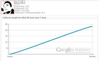 3 services gratuits pour connaitre les statistiques d'un profil google+ | La formation à distance | Scoop.it