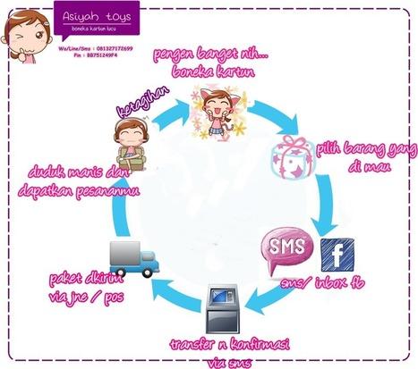 jual boneka online toko boneka lucu harga murah bagus kecil besar mainan anak kado bonekartun | boneka | Scoop.it