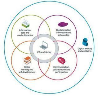 Digital Literacies Framework Project | University Libraries | MOOCs Pros, Cons and Why nots | Scoop.it