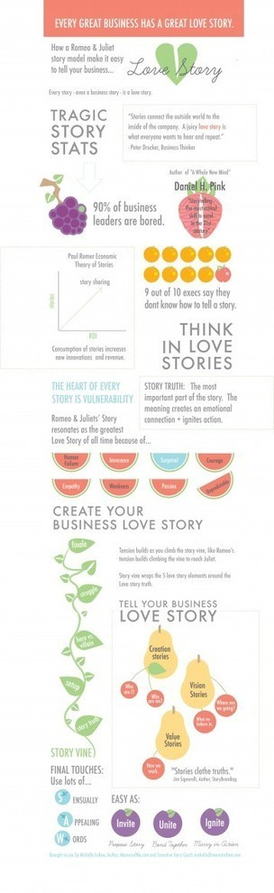 The Business Case for Telling Personal Stories. | Business Love Stories | Scoop.it