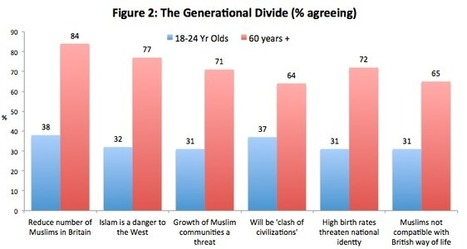 Britain, Islam and the Generational Struggle | EDL | Scoop.it
