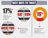 Twitter Best Practices for Brands [INFOGRAPHIC]   I can explain it to you, but I can't understand it for you.   Scoop.it