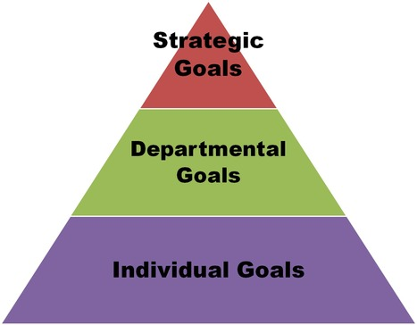 What is Performance Management?   The Performance Management Program   Scoop.it