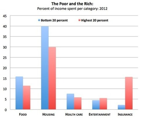 Where Americans—Rich and Poor—Spent Every Dollar in 2012 | Sustain Our Earth | Scoop.it