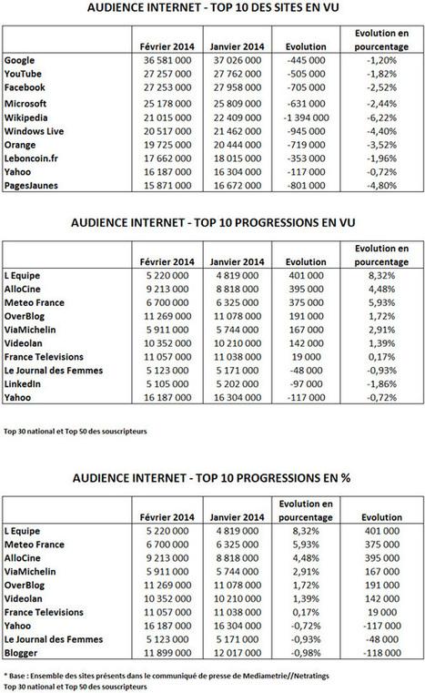 Audience Internet de février : L'Equipe en hausse, YouTube passe devant Facebook | Les médias face à leur destin | Scoop.it