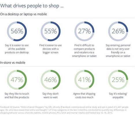 Why People Choose to Shop—or Not to Shop—on Their Phones | e-commerce & social media | Scoop.it
