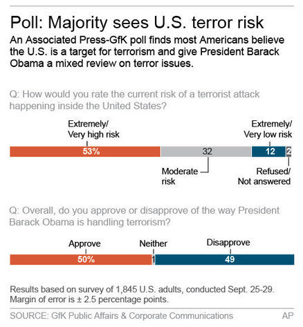 Poll: Half think US at high risk of terror attack - US News