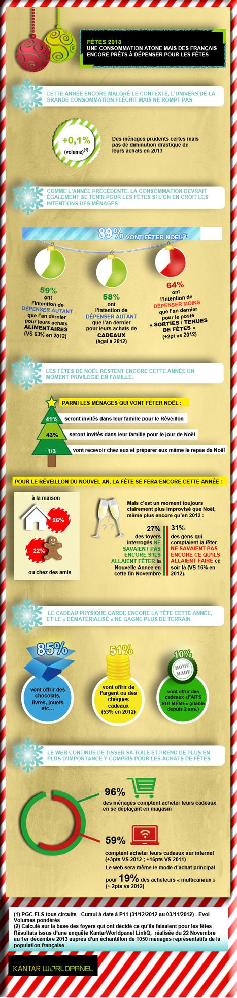 Infographie : Les comportements d'achat de Noël   TSTMG mercatique   Scoop.it
