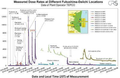Fukushima : polémique sur la fusion des réacteurs | {sciences²} Libération | Japon : séisme, tsunami & conséquences | Scoop.it