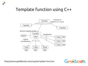 Template function in C Plus Plus   Learn programming with examples   Scoop.it