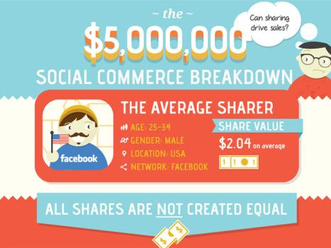 Etude sur les partages sociaux et leur impact sur le e-commerce - Infographie - Polynet | E-commerce & Small Shops | Scoop.it