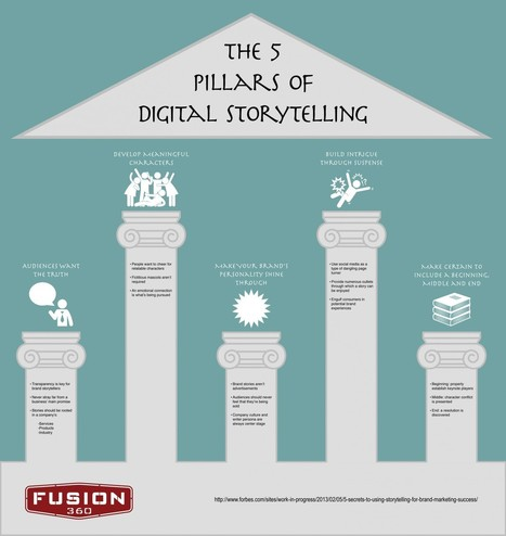 The 5 Pillars of Digital Storytelling | Visual.ly | How to find and tell your story | Scoop.it