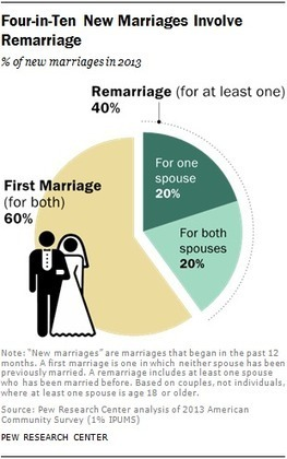 "Four-in-Ten Couples are Saying ""I Do,"" Again 