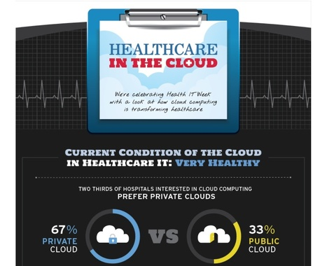 INFOGRAPHIC: Healthcare in the Cloud | mHealth: Patient Centered Care-Clinical Tools-Targeting Chronic Diseases | Scoop.it