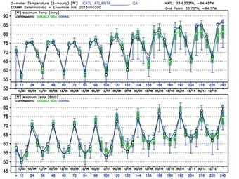 """Weather chaos ensemble forecasts 