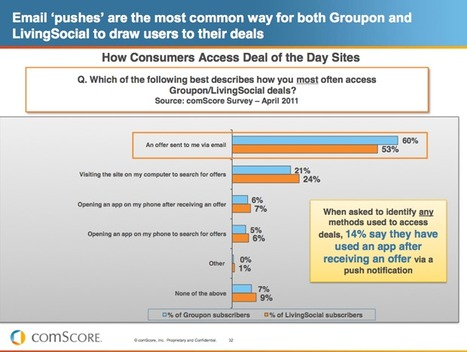 ComScore: 14% Of Groupon/LivingSocial Subscribers Are Responsive To PushNotifications | Mobile Guru | Scoop.it