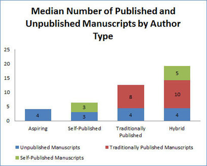 Self-Publishing Debate: A Social Scientist Separates Fact from Fiction | Digital Book World | Edición en digital | Scoop.it