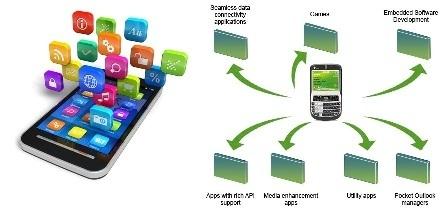 Experience The Benefits Of Customized iPhone App Development | Web Development | Scoop.it