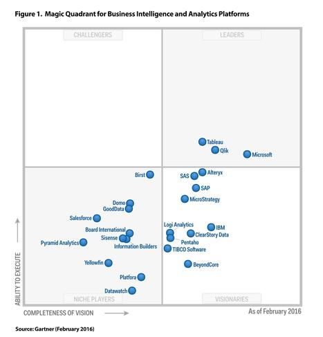 gartner | Designing  service | Scoop.it