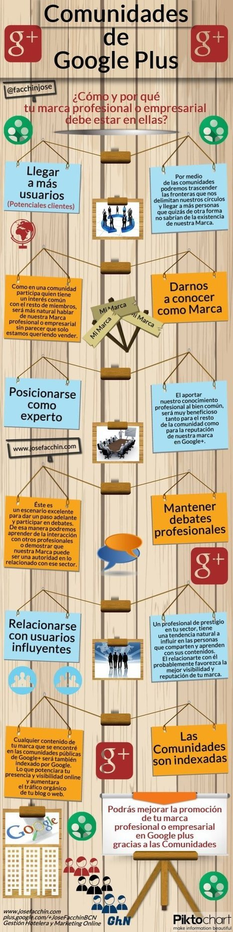 Comunidades en Google + #infografia #infographic #socialmedia | Seo, Social Media Marketing | Scoop.it