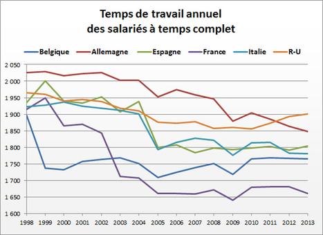 Le temps de travail en Europe I Fabien Renou | Entretiens Professionnels | Scoop.it
