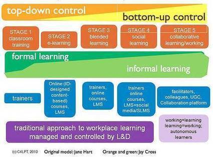 "5 Stages of Workplace Learning (Revisited Again) | Openness in Education and New ""Trends"" in Educational Technology 