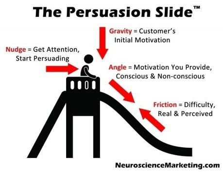 The Persuasion Slide: An Introduction | Hypnosis, Neuroscience | Scoop.it