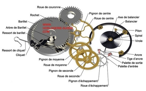 (FR) - Théorie d'horlogerie | horlogerie-suisse.com | Glossarissimo! | Scoop.it