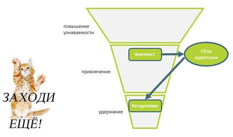 Как «скрестить» SEO, рекламу, email-маркетинг идругие инструменты | MarTech : Маркетинговые технологии | Scoop.it