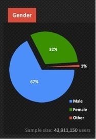 Single Men and Britney Spears Rule on Google+ [Infographic] | WEBOLUTION! | Scoop.it