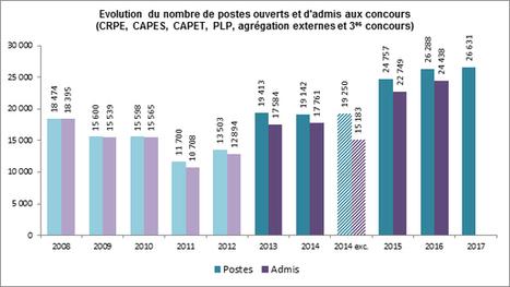 Concours enseignants pour l'année 2017 : près de 190000 candidats inscrits   Inspecteurs pédagogiques en France   Scoop.it