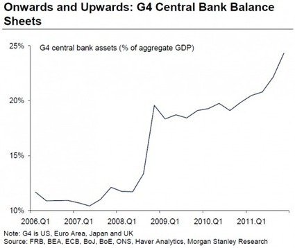 QE3 Or Not To Be, A Brief Q & A | ZeroHedge | Gold and What Moves it. | Scoop.it