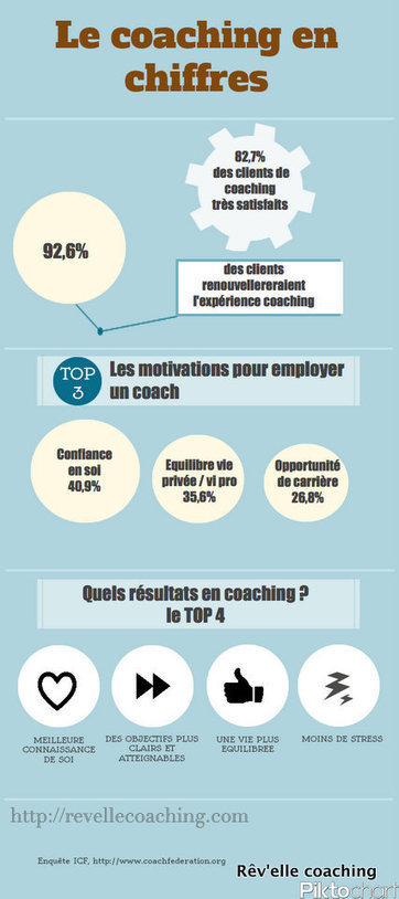 Se faire accompagner en coaching : infographie | Communications, leadership, diversity | Scoop.it