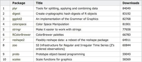 A list of R packages, by popularity   MOOCs   Scoop.it