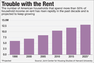 Affordable Housing 'Isn't a Crisis — It's a Catastrophe' | Low-Income Housing Issues | Scoop.it
