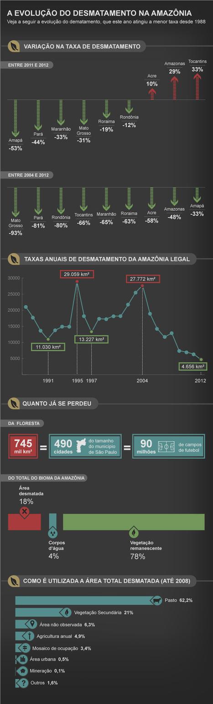 O desmatamento na Amazônia em números impressionantes - EXAME.com | Geoflorestas | Scoop.it