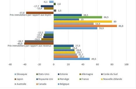L'immobilier français n'enchante pas le FMI - Le Blog CompareAgences   NEWS IMMO CompareAgences.com   Scoop.it