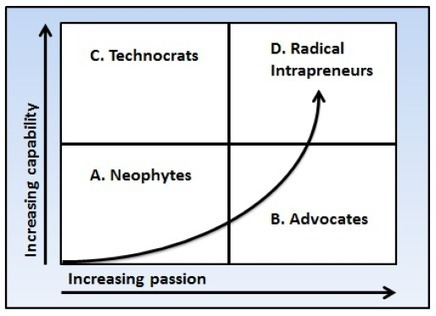 Are you a Radical Intrapreneur? | Linear to Circular | Intrapreneur | Scoop.it