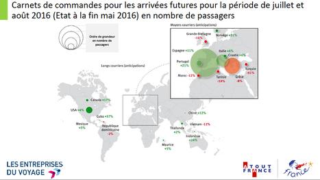Où les Français vont-ils partir cet été? | Ecobiz tourisme - club euro alpin | Scoop.it