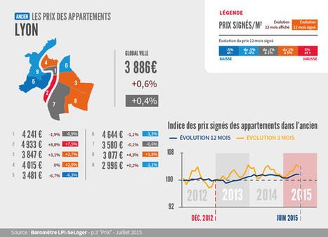 A Lyon, les prix repartent à la hausse dans l'immobilier ancien | Immobilier | Scoop.it