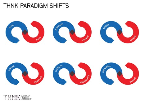 The golden opportunity of paradigm shifts | Innovation Management | Building Innovation Capital | Scoop.it