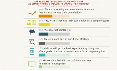 L'usage du numérique comme clé de la création de valeur pour les musées - istorylab   E-tourisme & numérique   Scoop.it