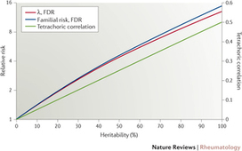 Family history of rheumatoid arthritis: an old concept with new developments : Nature Reviews Rheumatology : Nature Publishing Group | Rheumatology-Rhumatologie | Scoop.it