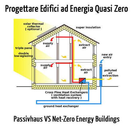 Edifici ad Energia Quasi Zero: Passivhaus vs Edifici a Energia Zero | Edifici a Energia Quasi Zero | Scoop.it