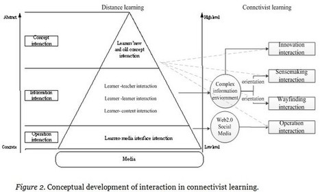 A framework for interaction and cognitive engagement in connectivist learning contexts | Wang | The International Review of Research in Open and Distance Learning | Learning | Scoop.it